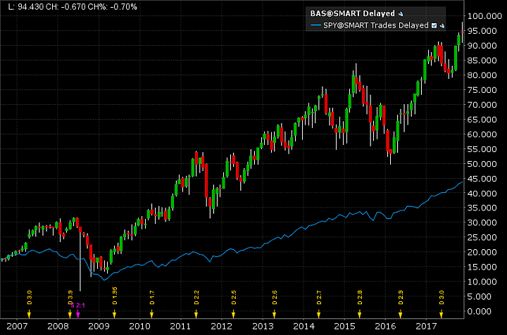 Aktienchart von BASF