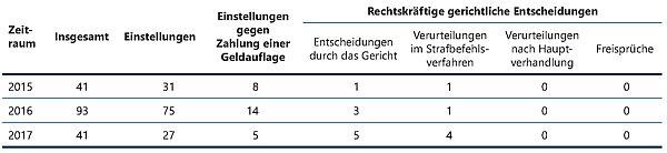 BaFin Jahresbericht Insidertrading Ermittlungen