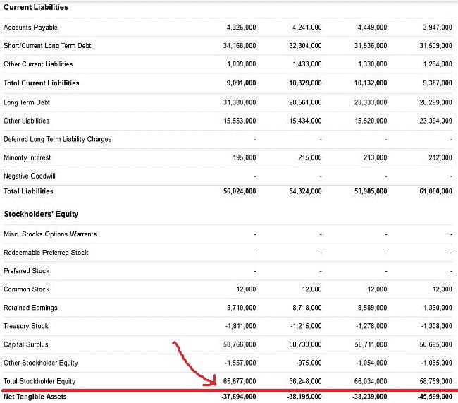 Netto Buchwert in der Bilanz