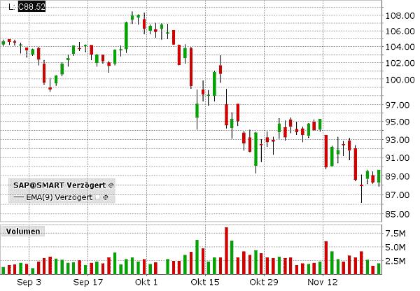 SAP AG als Candlestick Chart Beispiel