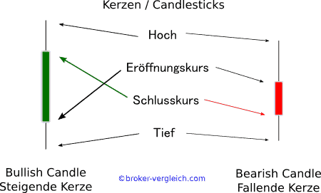 Candlestick Chart Erklärung