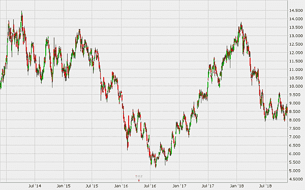 Commerzbank AG Chartverlauf