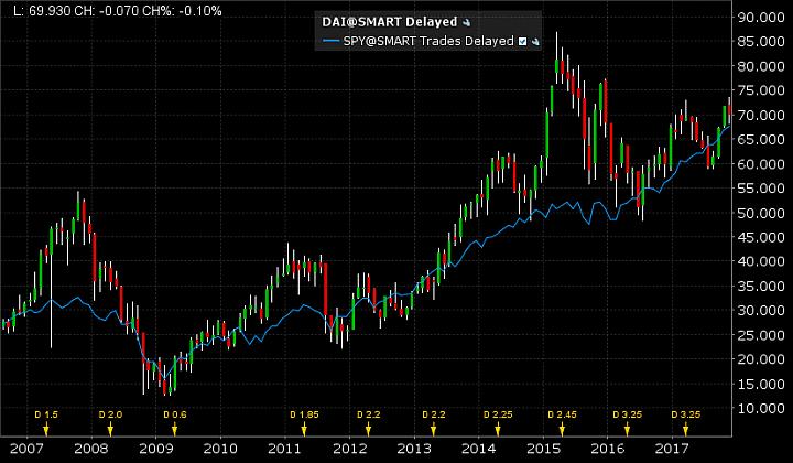 Daimler AG Aktienchart