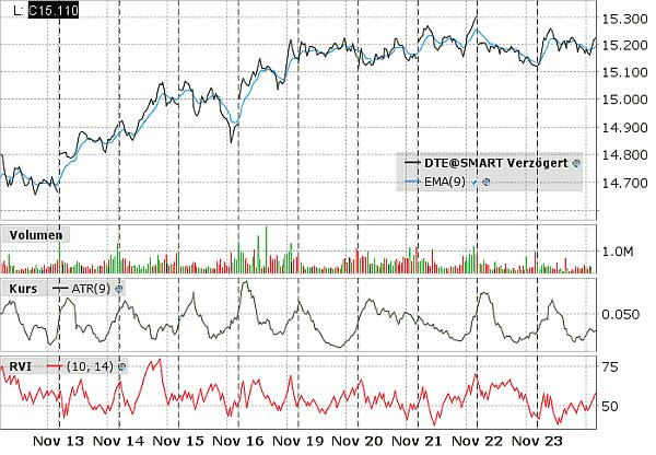 Deutsche Telekom Aktie als stabiles Beispiel