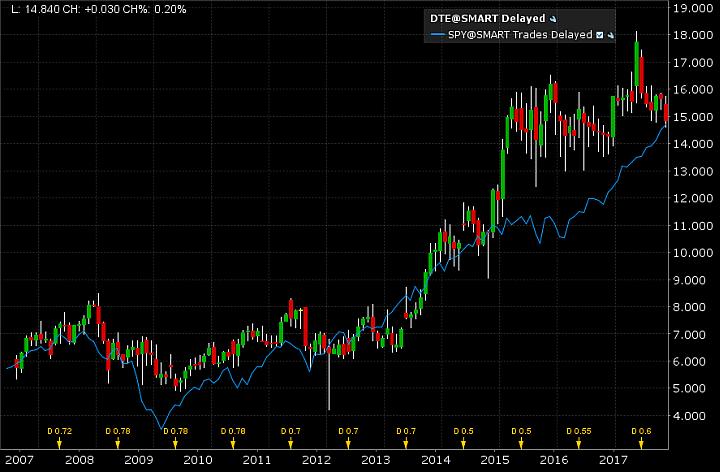 Aktienchart der deutschen Telekom