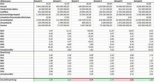 Excel als Tool der Fundamentalanalyse