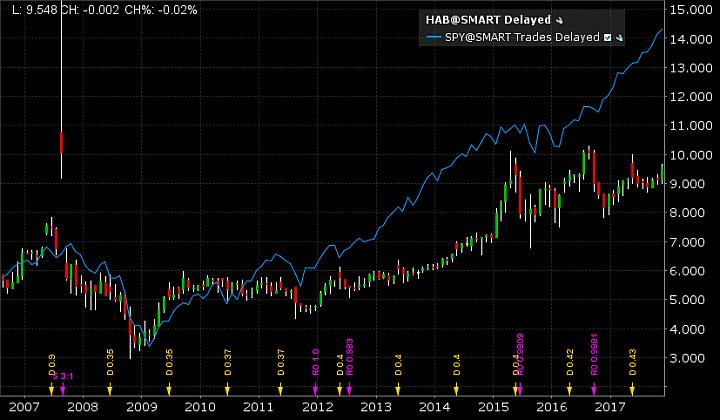 Hamborner REIT AG Aktienchart