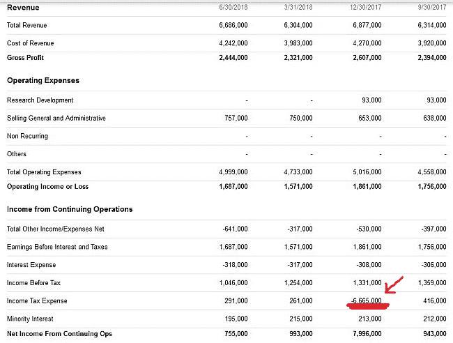Heinz Steuerrückzahlung im Quartal