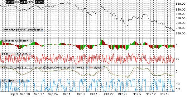 technische Chartanalyse Beispiel