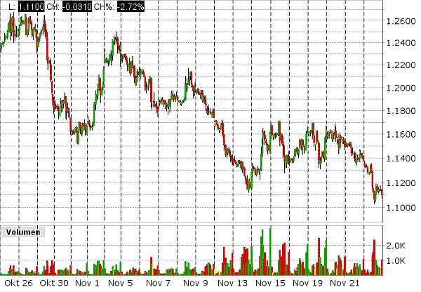 Kaffee Futures Chart
