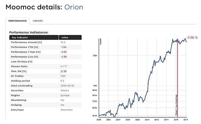 Moomocs Orion Stragie im Chartbild