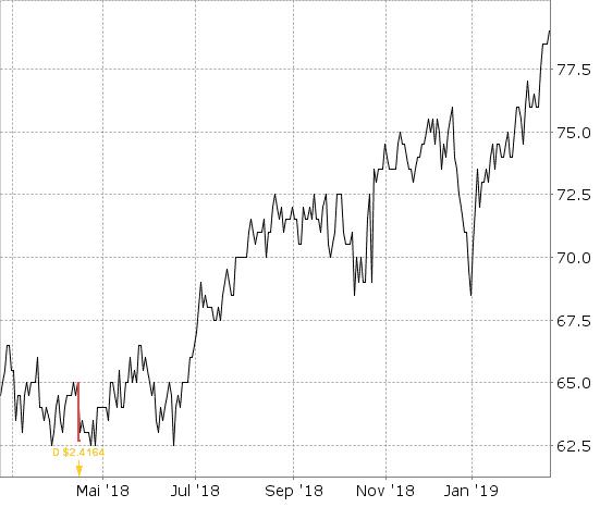 Nestle Aktienchart mit Dividendenzahlungen