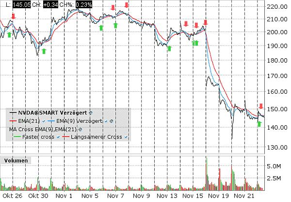 Chart von NVDA als liquide Aktie