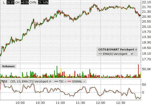 Momentum Trading mit OSTK