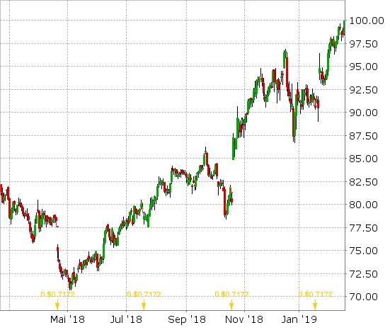 Procter und Gamble Chart mit Dividendenmarkierung