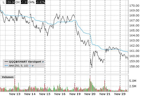 Chart des QQQ ETFs