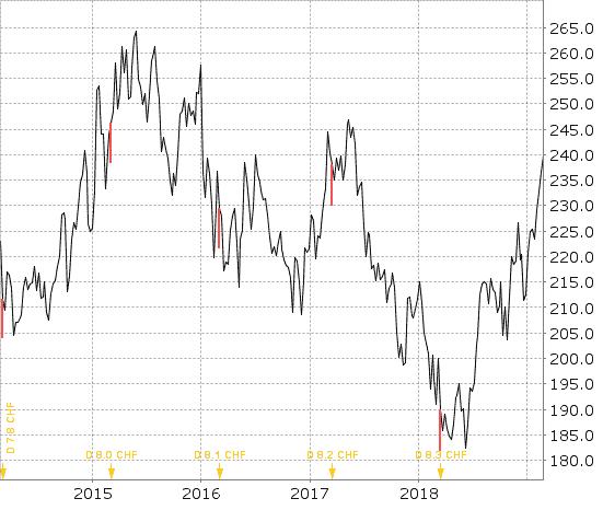 Roche Chart als Beispiel fuer die Schweiz