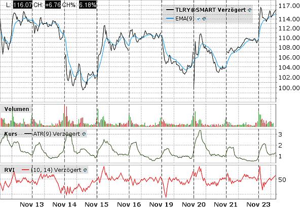 Chart von TLRY als volatiles Beispiel